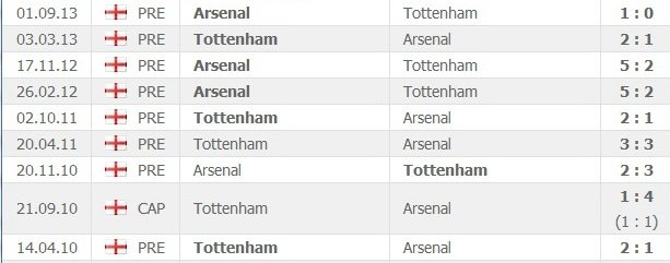 arsenal_tottenham_previous_matches
