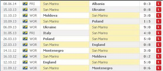 san marino previous matches