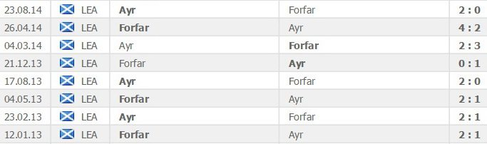 Scotland - League One Forfar Athletic vs Ayr United head to head