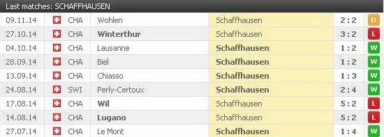 Servette vs Schaffhausen head to head