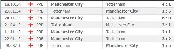 tottenham-manchester_city-head-to-head-statistics