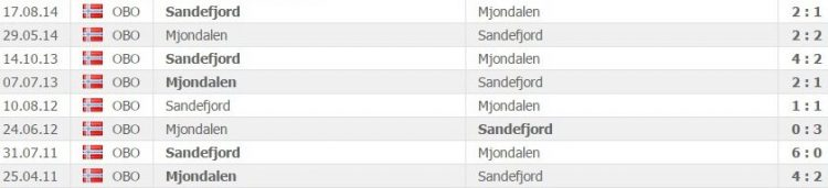 Mjondalen vs Sandefjord head to head matches