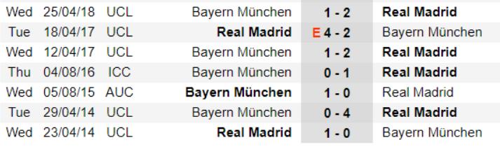 REAL MADRID VS. BAYERN MÜNCHEN h2h