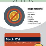 Guide to Bitcoin & Blockchain